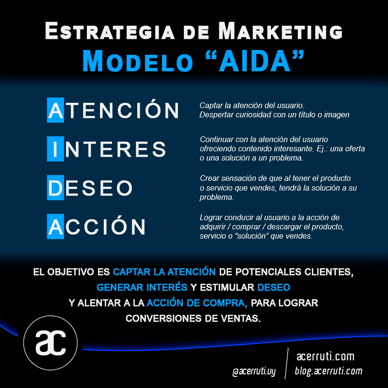 estrategia-marketing-modelo-AIDA-acerruti
